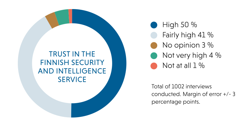 Trust in the Finnish Security and Intelligence Service: high 50 per cent, fairly high 41 per cent, no opinion 3 per cent, not very high 4 per cent and not at all 1 per cent. Total of 1002 interviews conducted. Margin of error +/- 3 percentage points.